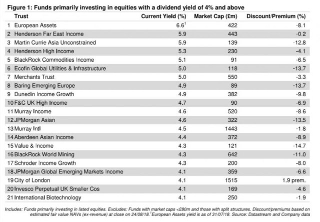 high yield investment trusts