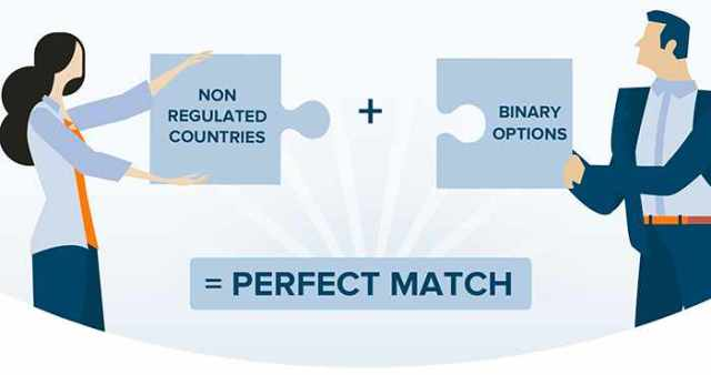 non regulated countries and binary options