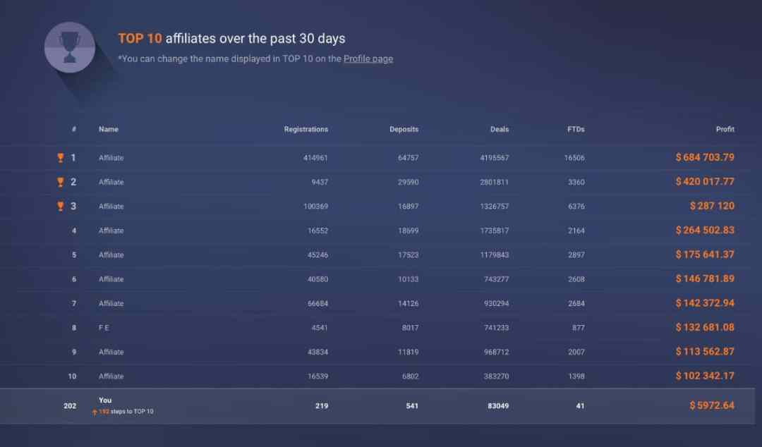 How much top 10 affiliates can earn on IQ Option