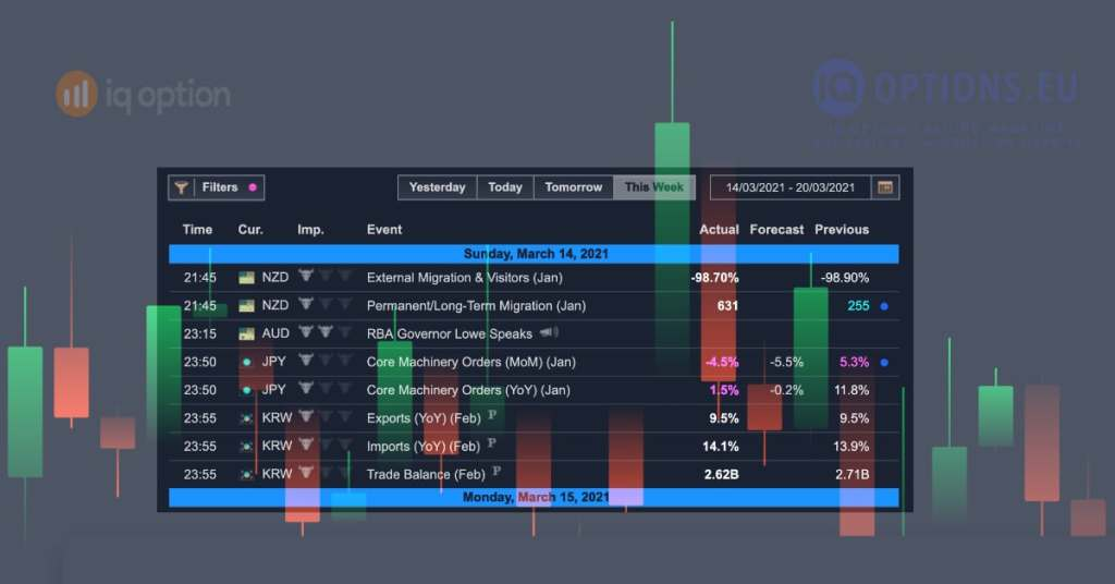Economic calendar for trading