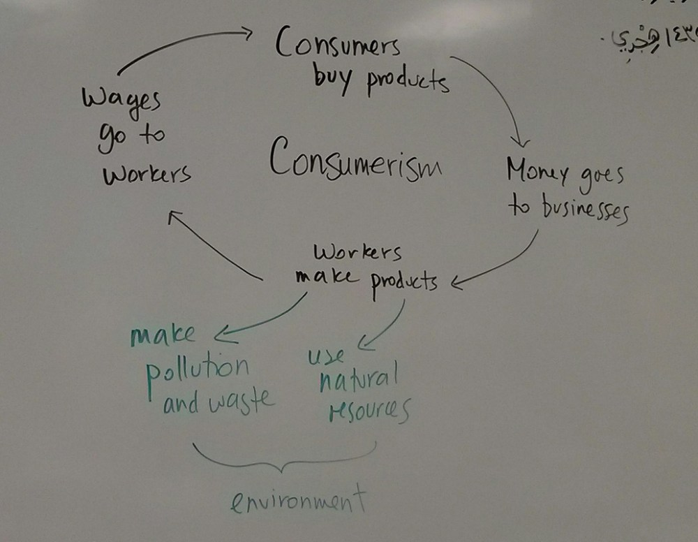 medium resolution of consumerism flow chart social studies grade 6 division 2 ms aleksandra s class