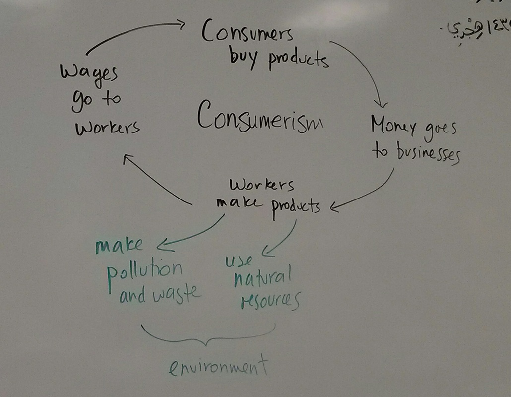 hight resolution of consumerism flow chart social studies grade 6 division 2 ms aleksandra s class