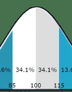 Iq distribution curve also range scores explained test prep rh iqtestprep