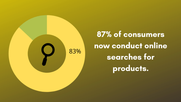 87 of consumers now conduct online searches for products.