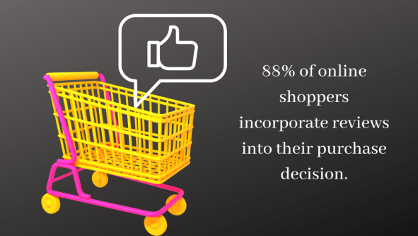 88 of online shoppers incorporate reviews into their purchase decision.