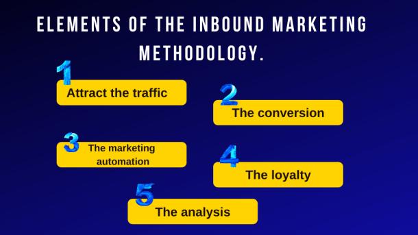 Elements of the inbound marketing methodology.