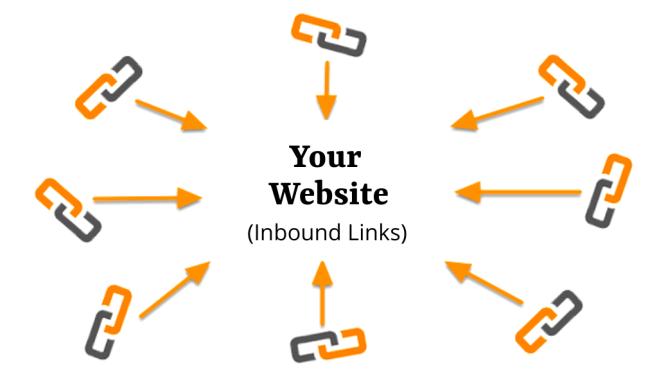 Inbound links to your website