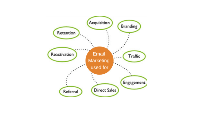 Email Marketing used for