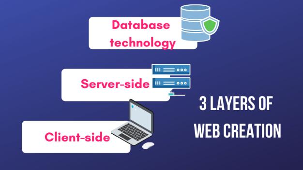three layers of web creation