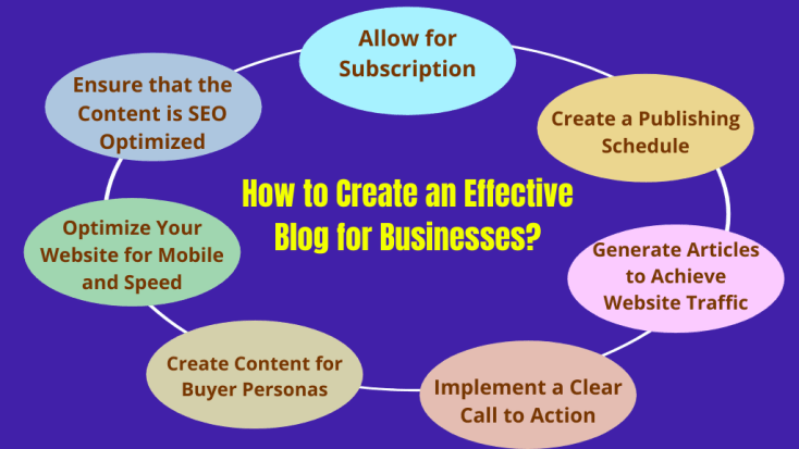 How to Create an Effective Blog for Businesses