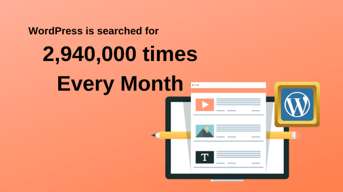 WordPress Is Searched For 2,940,000 Times Every Month