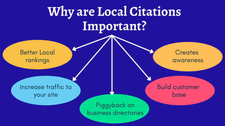Why are Local Citations Important