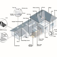 Roofing Terms Diagram Canine Muscle Anatomy Terminology Iqv Construction And