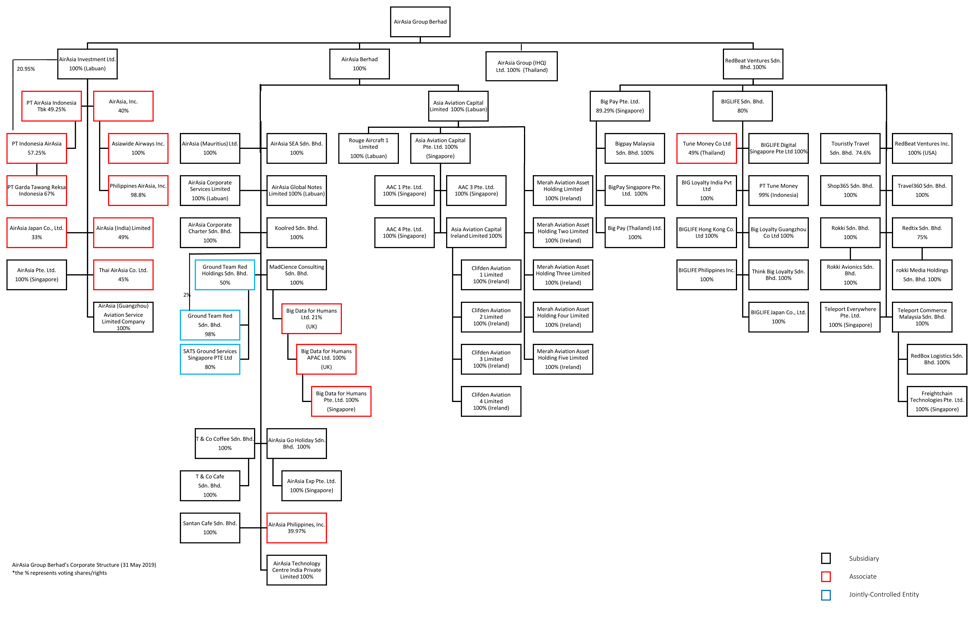 Investor Relations: Corporate Structure