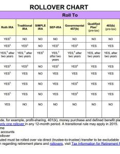 Irs rollover chart learn the rules of ira transfer funds also ganda fullring rh