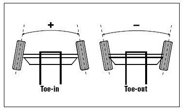 Guía de reglajes iRacing
