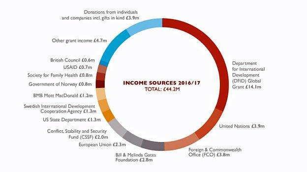 BBC Media funding. A breakdown of their donors.