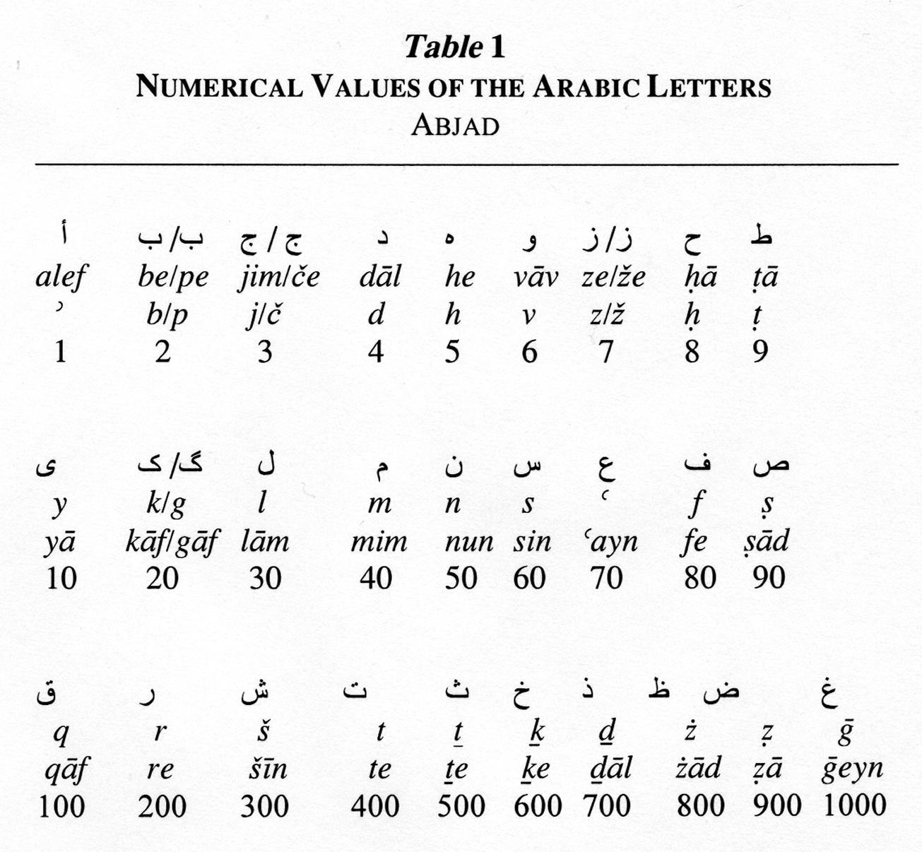 Jafr Encyclopaedia Iranica