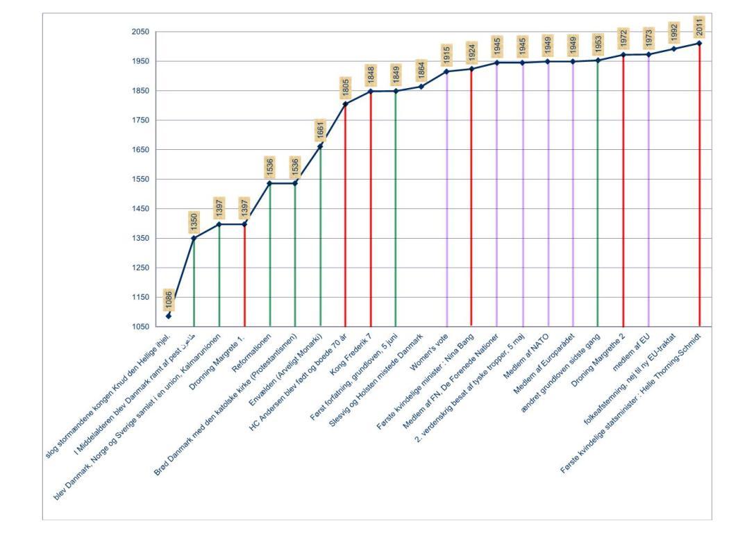 Medborgerskabsprøven År Chart.jpg
