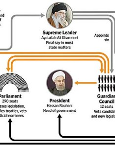 The strange and bizarre interlocked iri government political structure chart also iran politics club ahmadinejad is now opposition to regime rh iranpoliticsclub