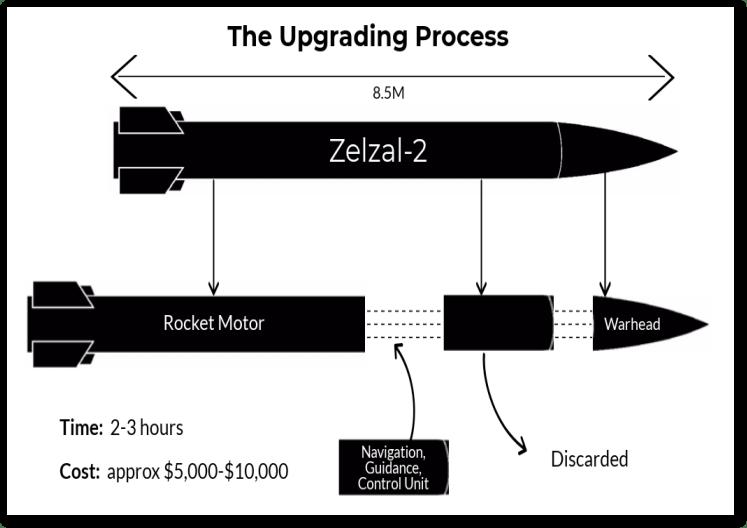 Processus de mise à niveau des missiles (utilisé avec autorisation)