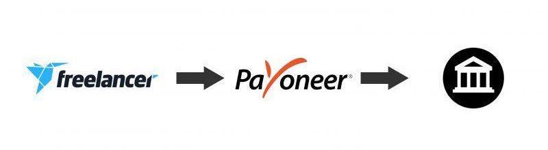 Freelancer-to-Payoneer-to-Bank-account