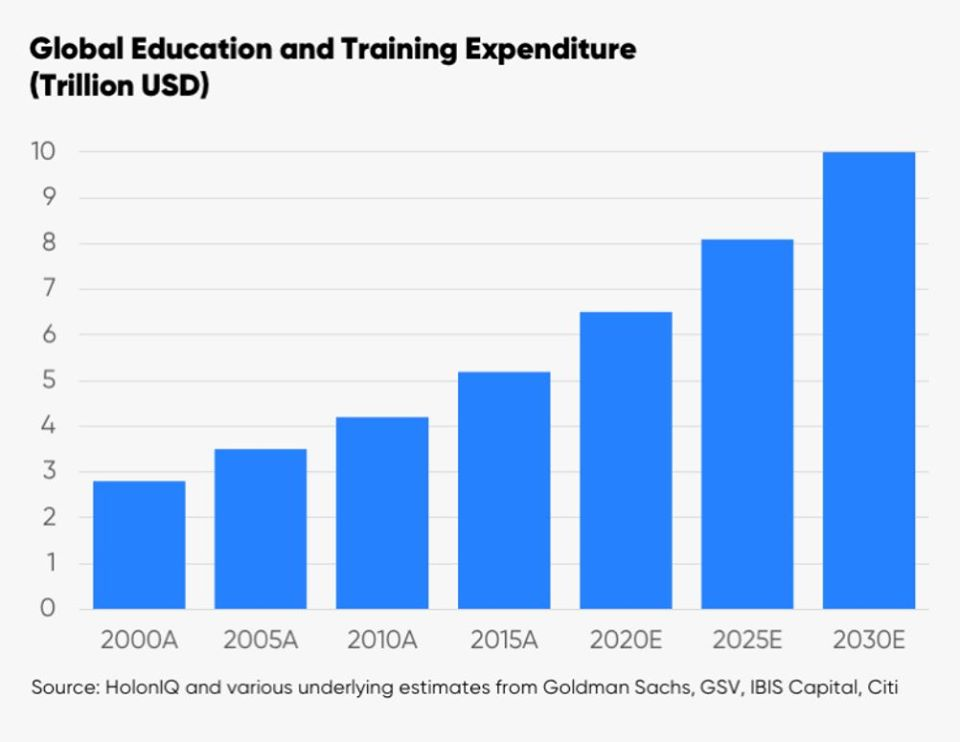Global education and training expenditure in USD trillion
