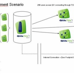 Sql Server Memory Architecture Diagram 1996 Ez Go Txt Wiring Providing Operational Analytics – Microsoft Analysis Services / Informatica Qlikview | Ira ...