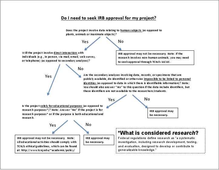 Research Proposal Sample Undergraduate | Recommendation