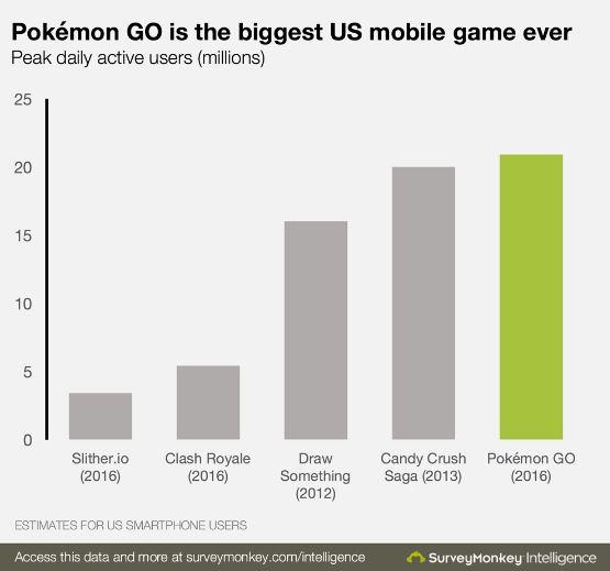 Pokémon Go Biggest Mobile Games US