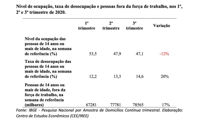 Nível de ocupação, taxa de desocupação e pessoas fora da força de trabalho