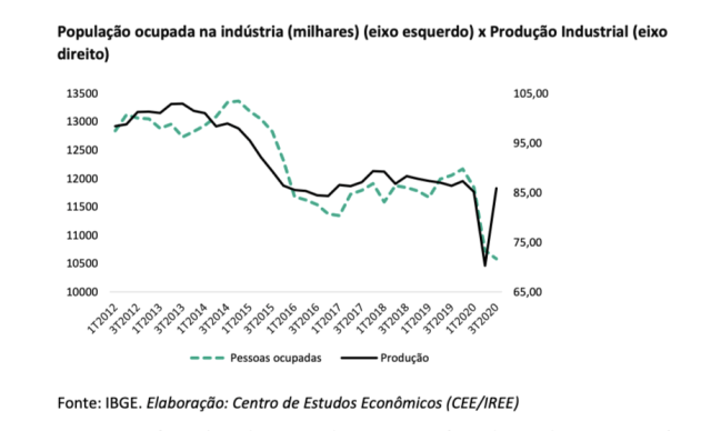 População ocupada na indústria (milhares) (eixo esquerdo) x Produção Industrial (eixo direito)