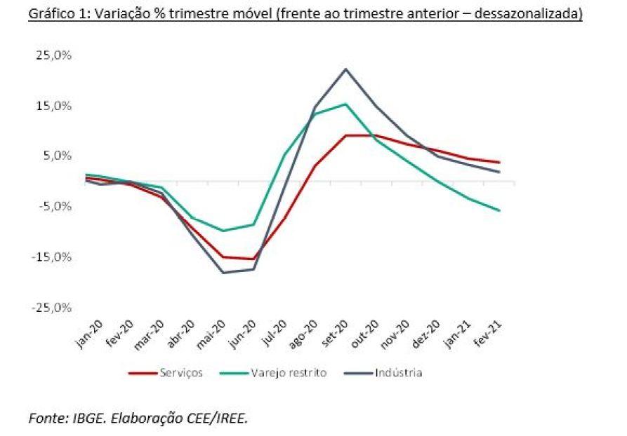 Boletim Econômico Abril/21 - Setores