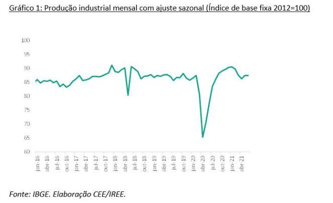 Gráfico 1: Produção industrial mensal com ajuste sazonal (Índice de base fixa 2012=100)