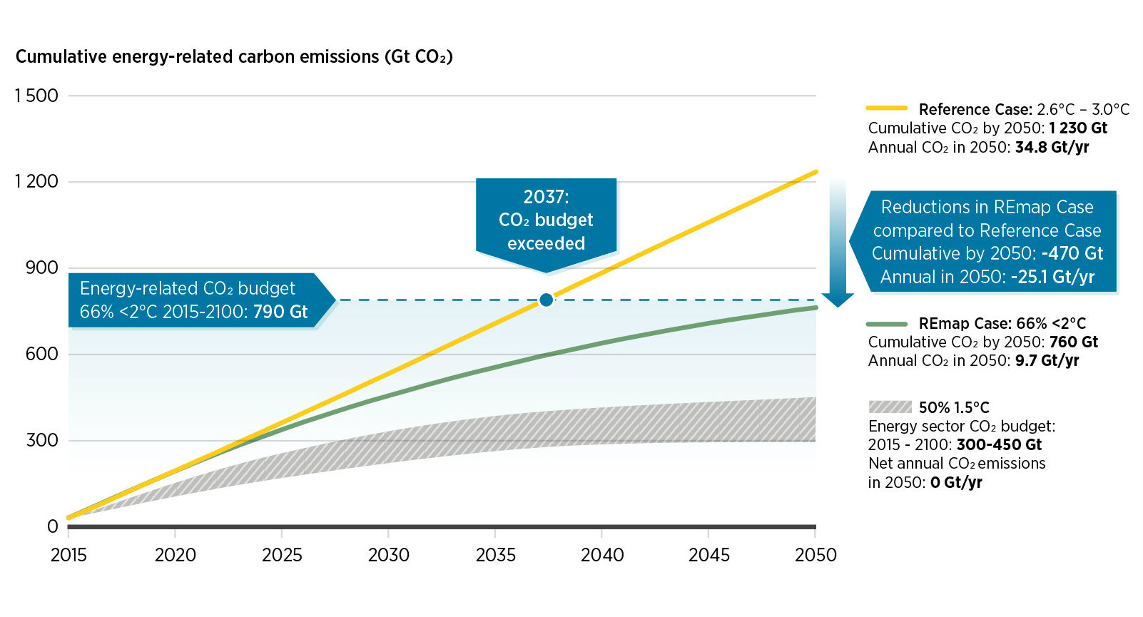hight resolution of the carbon budget to keep global warming below 2o c will run out in under 20