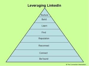 leveraging linkedin2 - leveraging-linkedin
