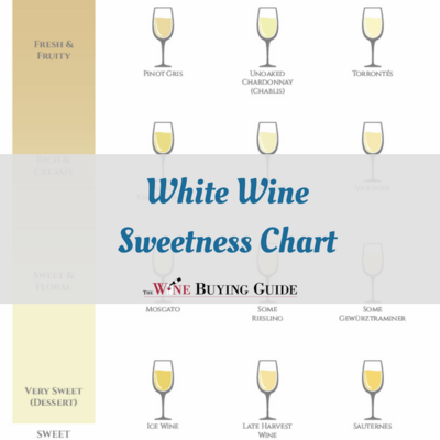 White wine sweetness chart also printable thewinebuyingguide rh
