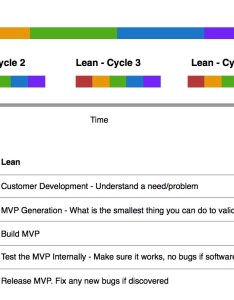 In lean you usually release an mvp at the end of cycle but have to go through  number steps first similar waterfall also vs agile explained picture  irfan ebrahim rh irfanebrahim