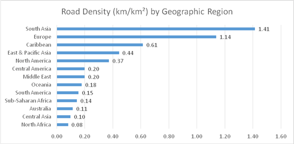 IRF World Road Statistics 2019: Assessing the global road network, South Asian countries report highest road network density, whilst North Africa scores lowest as a region