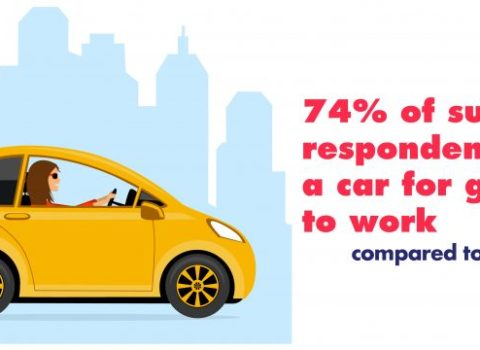 EU Mobility Observatory Survey 2020: How has COVID-19 affected Mobility in Europe?