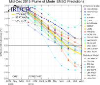 This graph shows forecasts made by dynamical and statistical models for SST in the Nino 3.4 region for nine overlapping 3-month periods. Note that the expected skills of the models, based on historical performance, are not equal to one another.