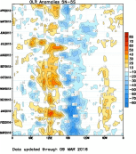 Outgoing longwave radiation is displayed, with blue tones indicating more convection, and orange tones indicating less convection. Time increases down the left axis. The bottom axis represents longitude, and data is averaged from 5ºS to 5ºN along the equator. Source: Climate Prediction Center/NCEP