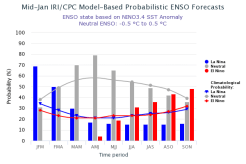 The IRI/CPC probabilistic ENSO forecast issued mid-January 2018. Note that bars indicate likelihood of El Niño occurring, not its potential strength. Unlike the official ENSO forecast issued at the beginning of each month, IRI and CPC issue this updated forecast based solely on model outputs. The official forecast, available at http://1.usa.gov/1j9gA8b, also incorporates human judgement.