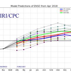 april 19 2018 plume of enso forecast models  [ 1100 x 800 Pixel ]
