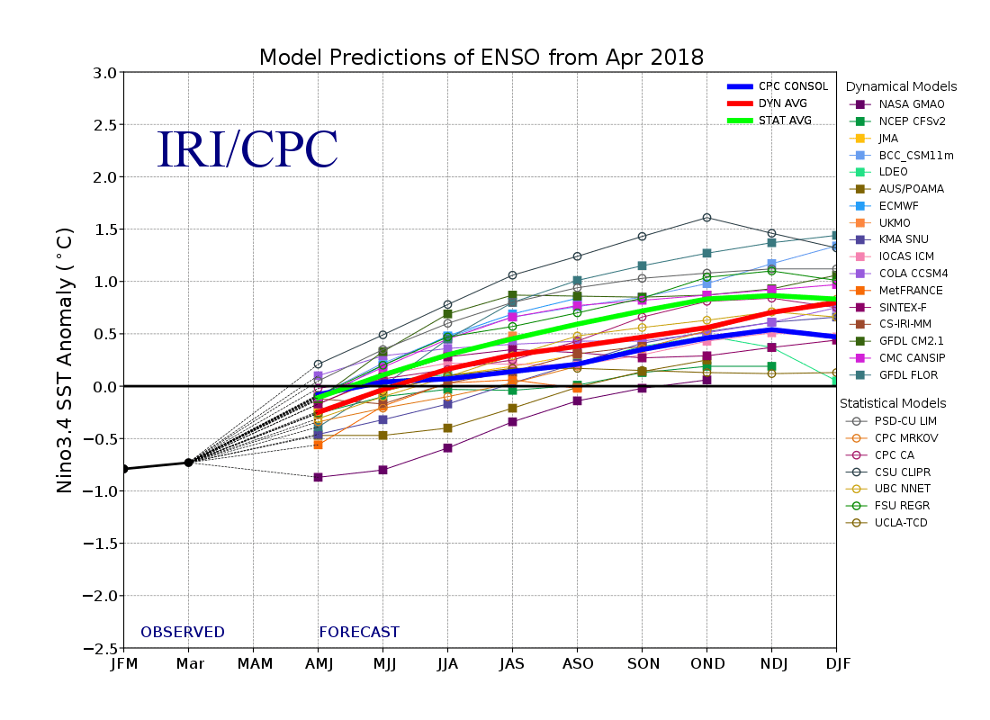 hight resolution of april 19 2018 plume of enso forecast models