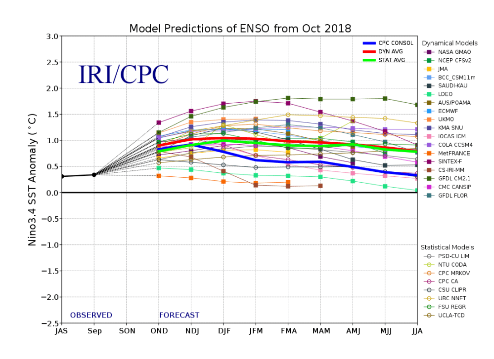 medium resolution of model forecasts of sst anomalies in the ni o 3 4 region from the international research institute