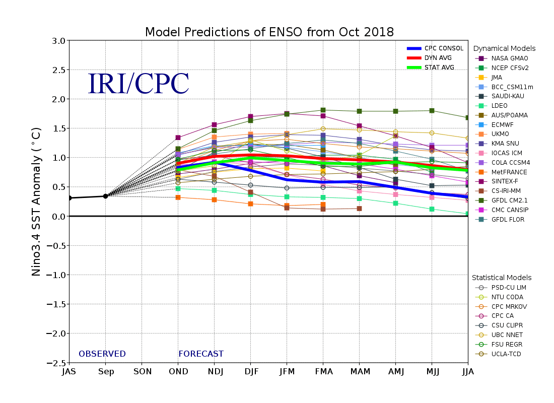 hight resolution of model forecasts of sst anomalies in the ni o 3 4 region from the international research institute