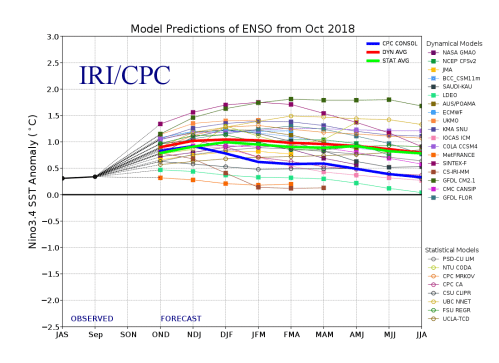 small resolution of model forecasts of sst anomalies in the ni o 3 4 region from the international research institute