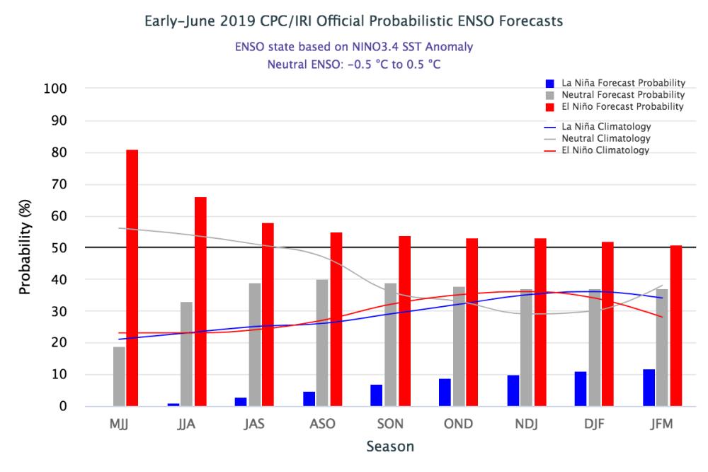 medium resolution of iri enso forecast