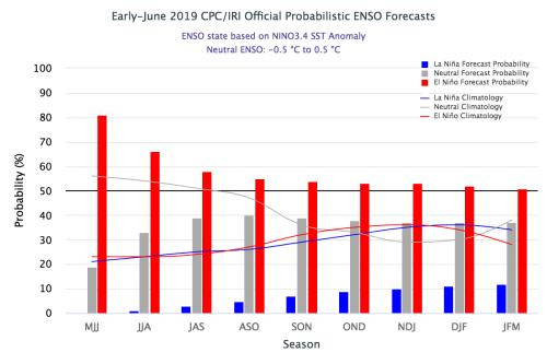 small resolution of iri enso forecast